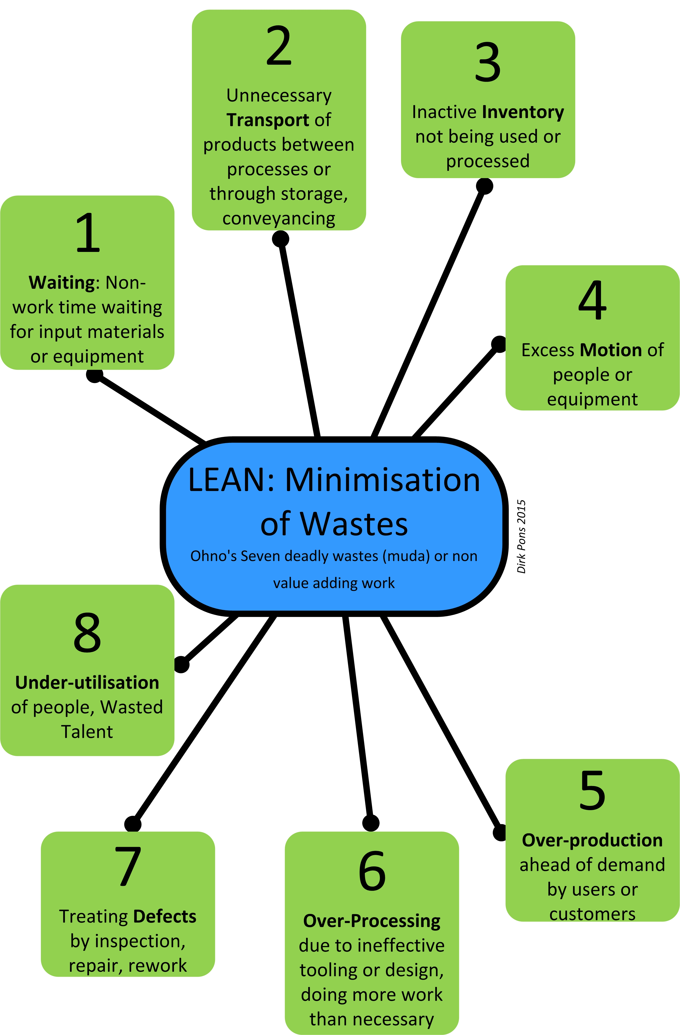 Showing 8 wasters of Lean Six Sigma