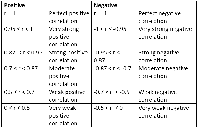 Statistical Correlation Table