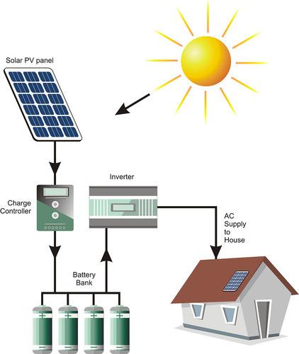 How Solar Power System Works