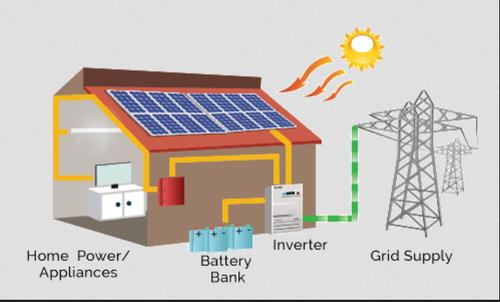 Solar power workflow diagram