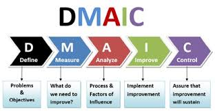Six Sigma DMAIC framework