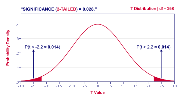Statistical Significance Chart