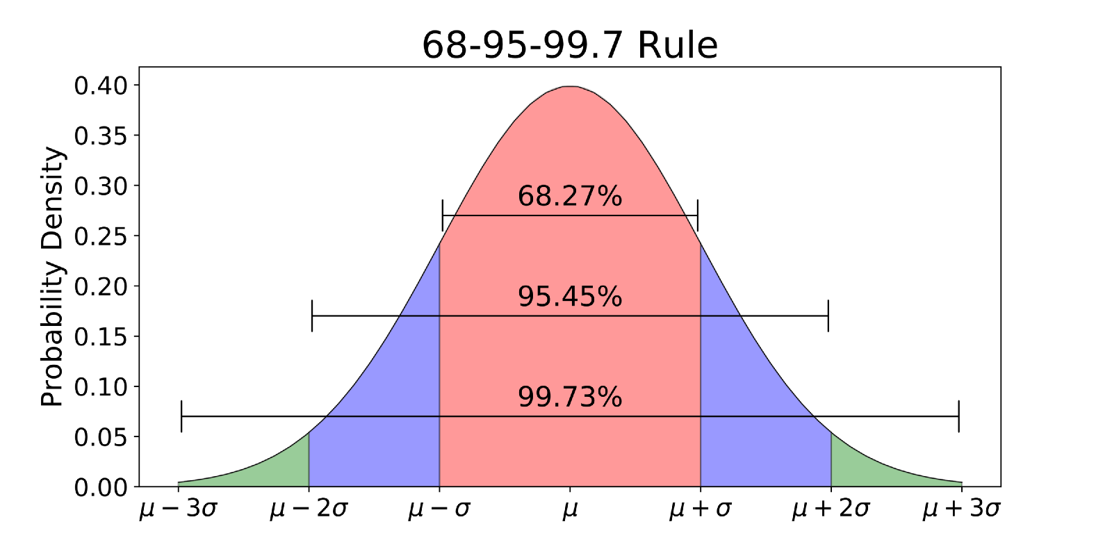 Normal Distribution Figure
