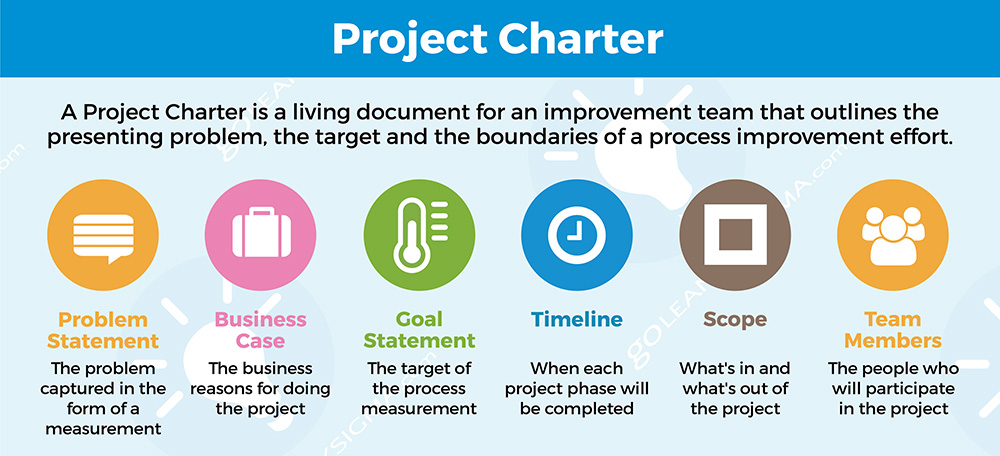 Six Sigma Project Charter Framework